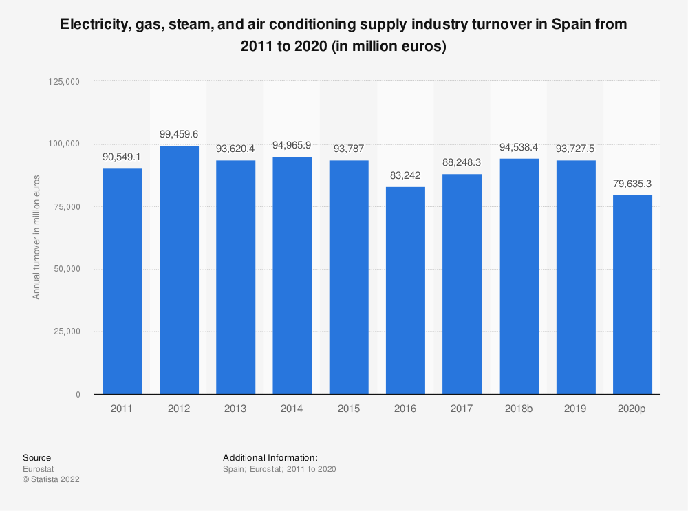 Statistic: Electricity, gas, steam and air conditioning supply industry turnover in Spain from 2008 to 2015 (in million euros) | Statista