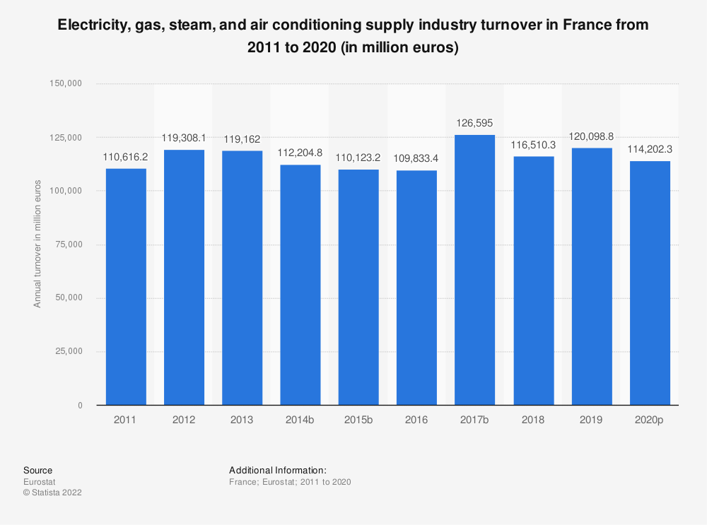Statistic: Electricity, gas, steam and air conditioning supply industry turnover in France from 2008 to 2015 (in million euros) | Statista