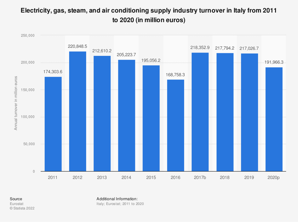 Statistic: Electricity, gas, steam and air conditioning supply industry turnover in Italy from 2008 to 2015 (in million euros) | Statista