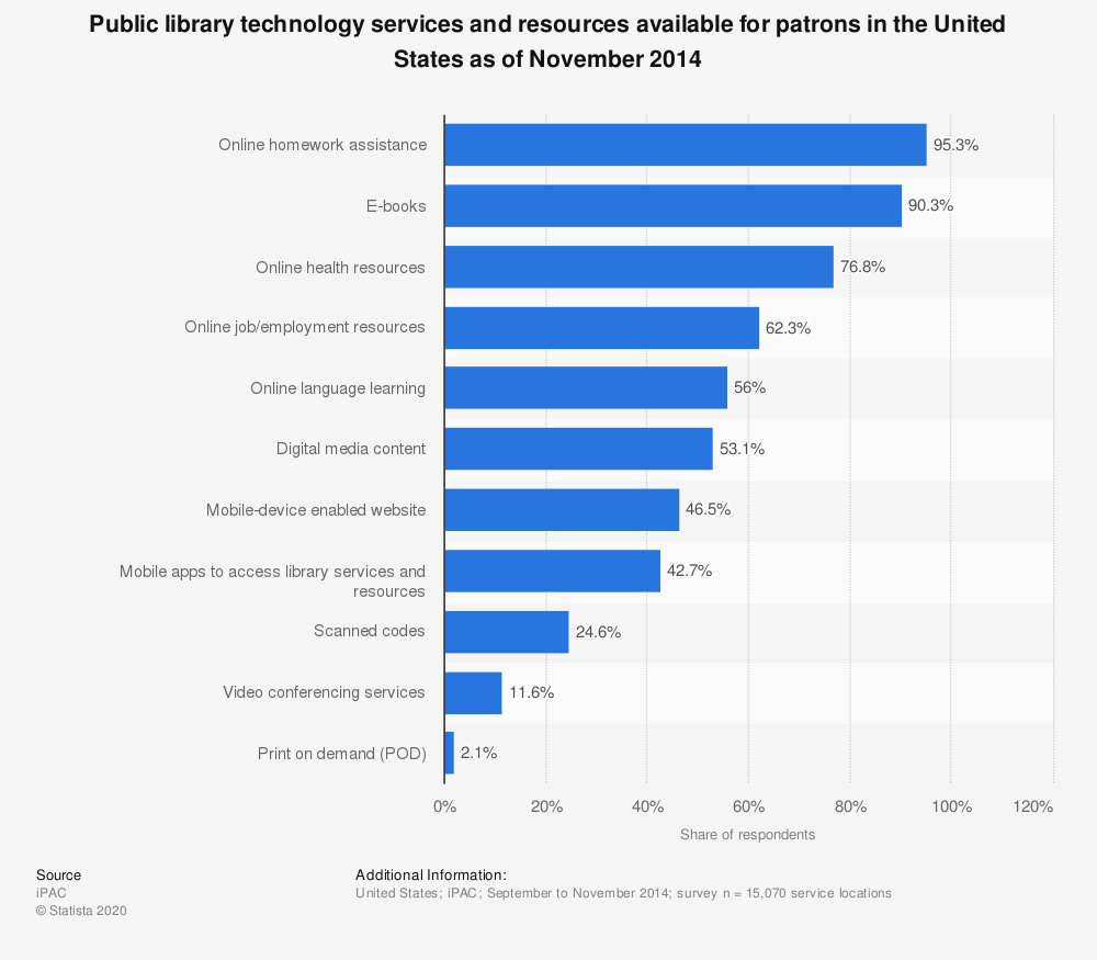 Statistic: Public library technology services and resources available for patrons in the United States as of November 2014 | Statista