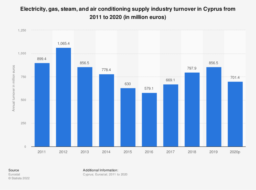 Statistic: Electricity, gas, steam and air conditioning supplyindustry turnover in Cyprus from 2008 to 2015 (in million euros) | Statista