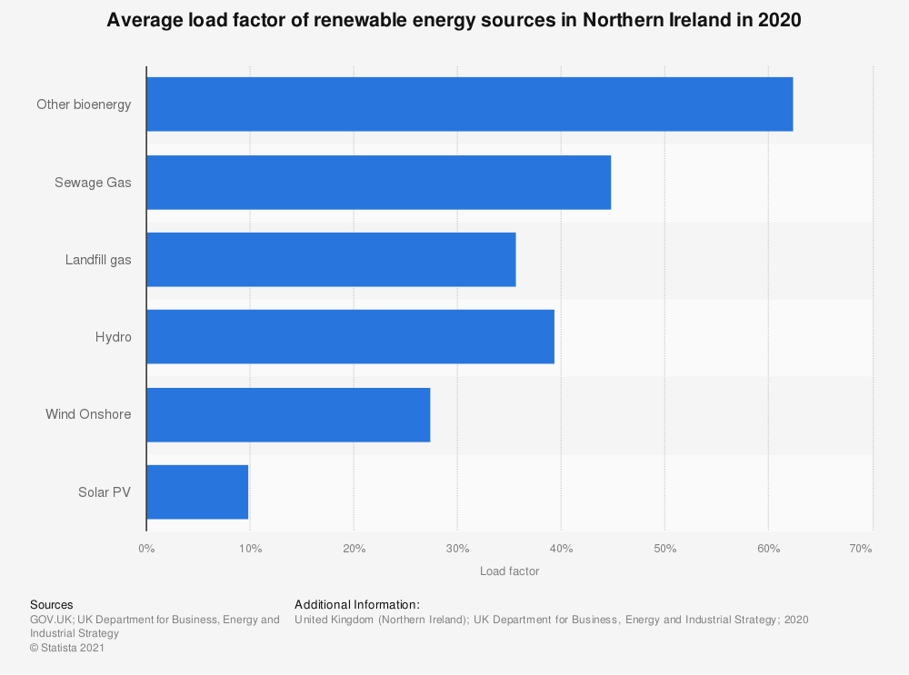 Statistic: Renewable energy load factor in Northern Ireland in 2016 and 2017, by source  | Statista