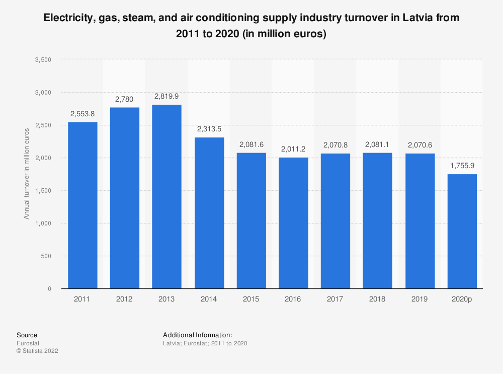 Statistic: Electricity, gas, steam and air conditioning supplyindustry turnover in Latvia from 2008 to 2015 (in million euros) | Statista