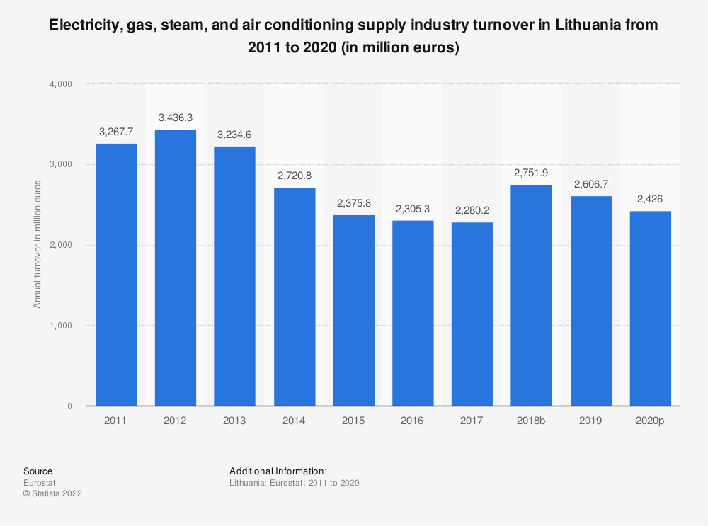 Statistic: Electricity, gas, steam and air conditioning supply industry turnover in Lithuania from 2008 to 2015 (in million euros) | Statista