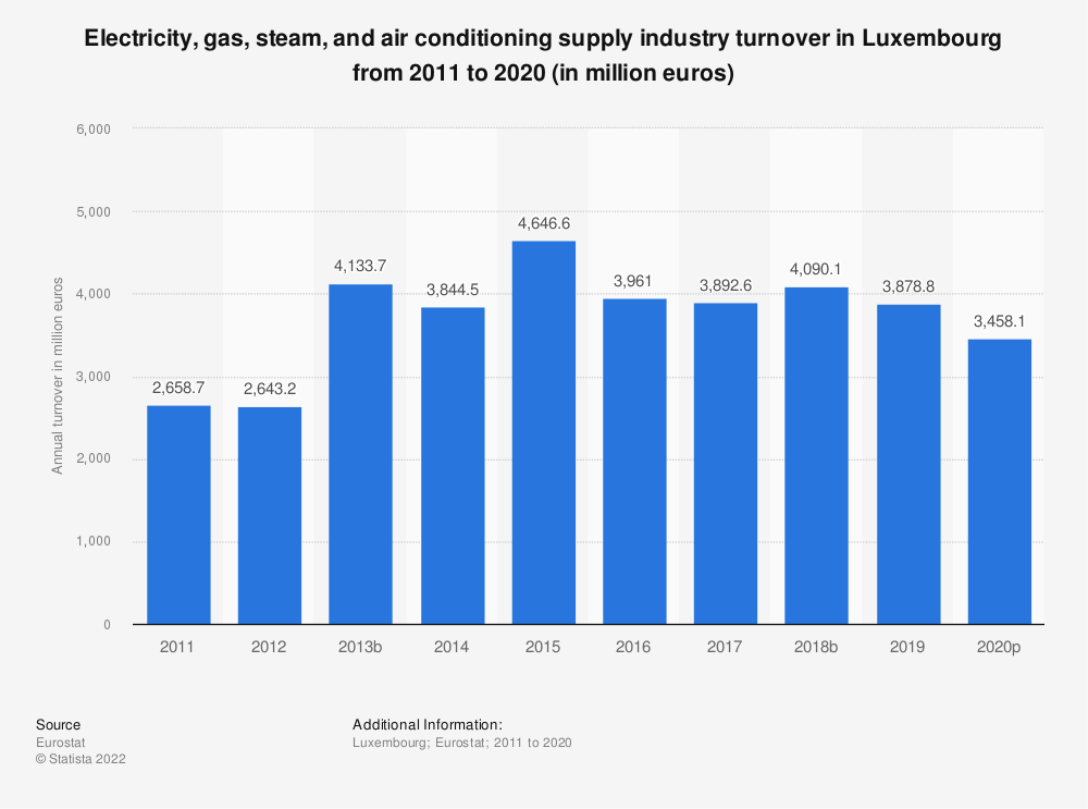 Statistic: Electricity, gas, steam and air conditioning supply industry turnover in Luxembourg from 2008 to 2015 (in million euros) | Statista