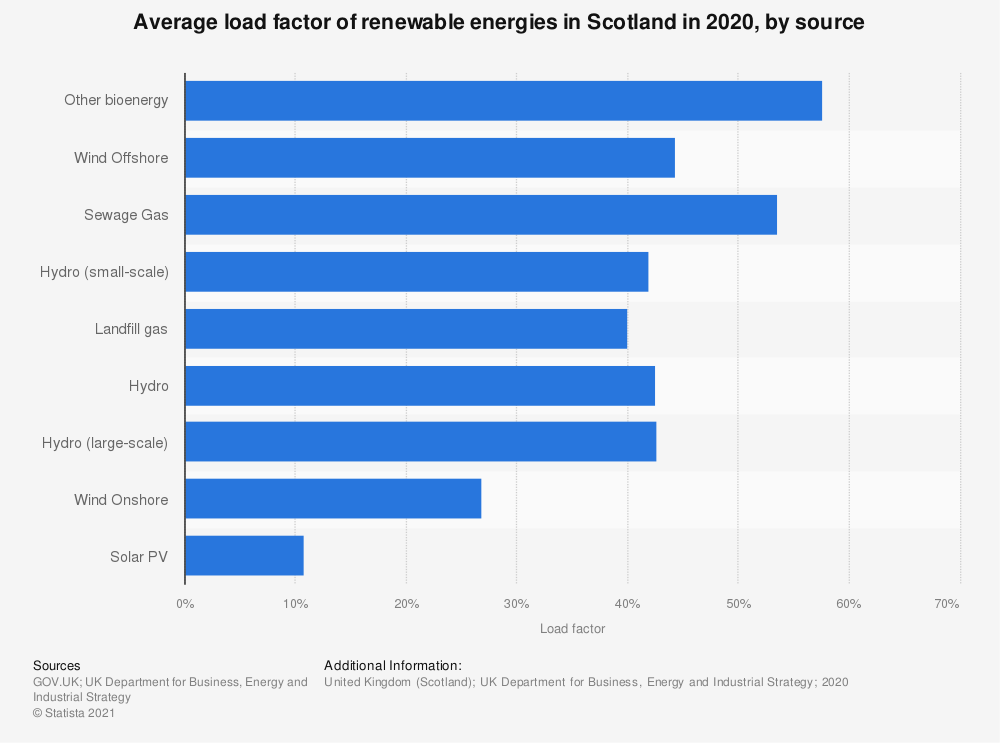 Statistic: Renewable energy load factors in Scotland in 2016 and 2017, by source  | Statista