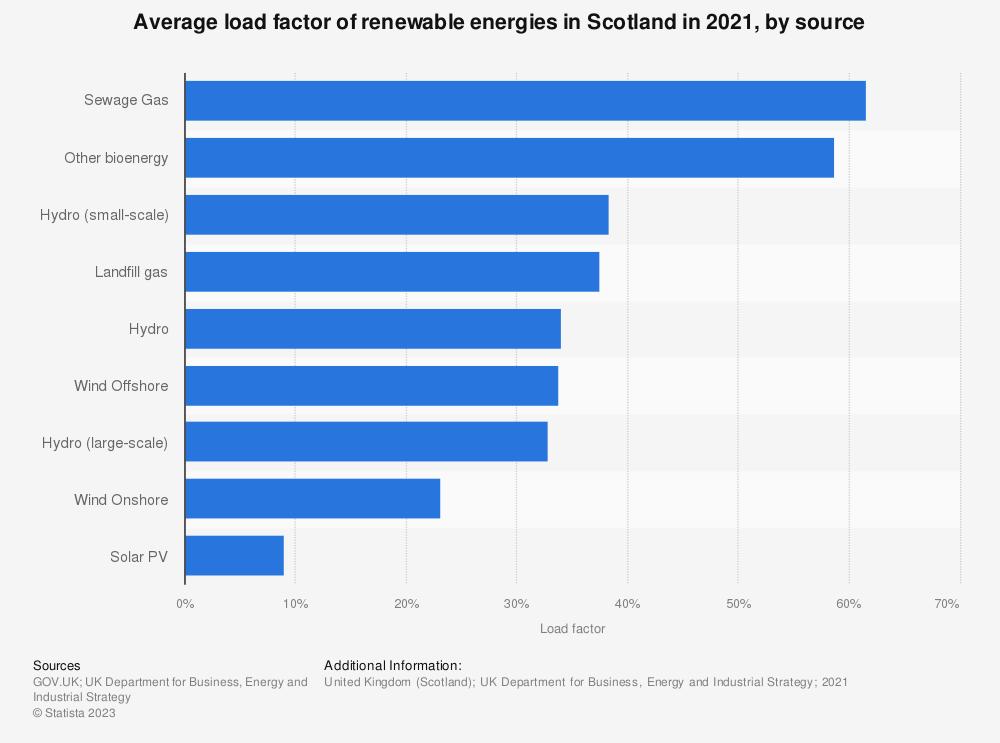 Statistic: Average load factor of renewable energies in Scotland in 2019, by source | Statista