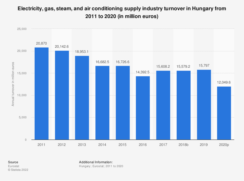 Statistic: Electricity, gas, steam and air conditioning supplyindustry turnover in Hungary from 2008 to 2015 (in million euros)   Statista