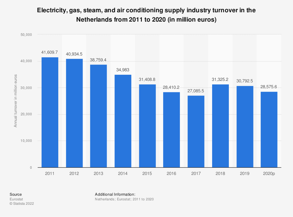 Statistic: Electricity, gas, steam and air conditioning supply industry turnover in the Netherlands from 2008 to 2015 (in million euros) | Statista
