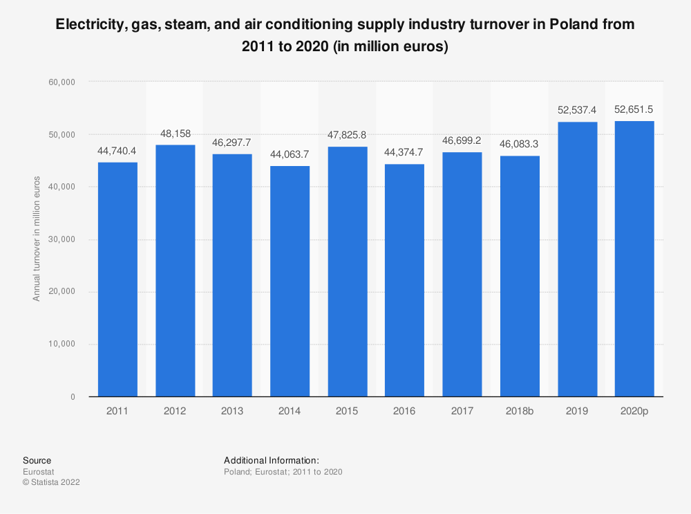 Statistic: Electricity, gas, steam and air conditioning supply industry turnover in Poland from 2008 to 2015 (in million euros) | Statista