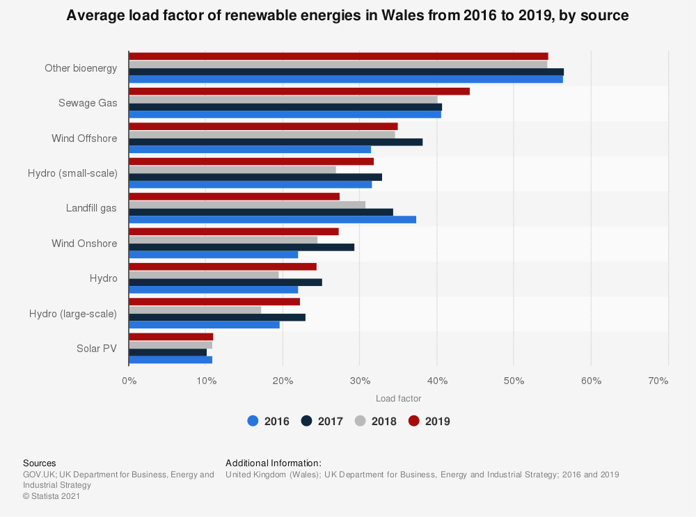 Statistic: Renewable energy load factors in Wales in 2016 and 2017, by source  | Statista