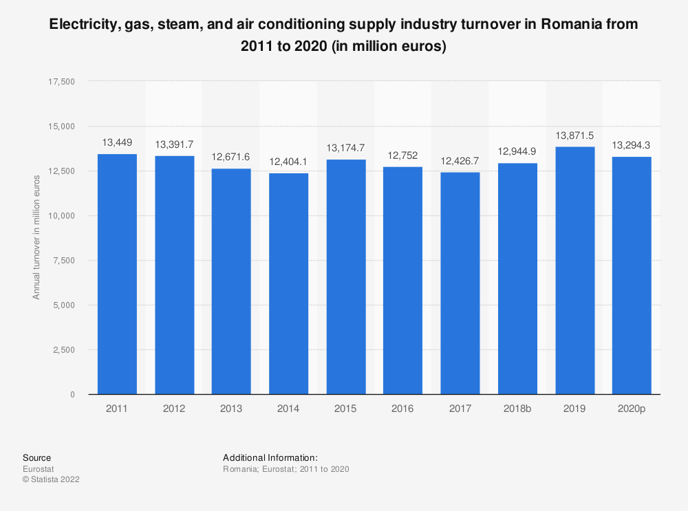 Statistic: Electricity, gas, steam and air conditioning supplyindustry turnover in Romania from 2008 to 2015 (in million euros) | Statista
