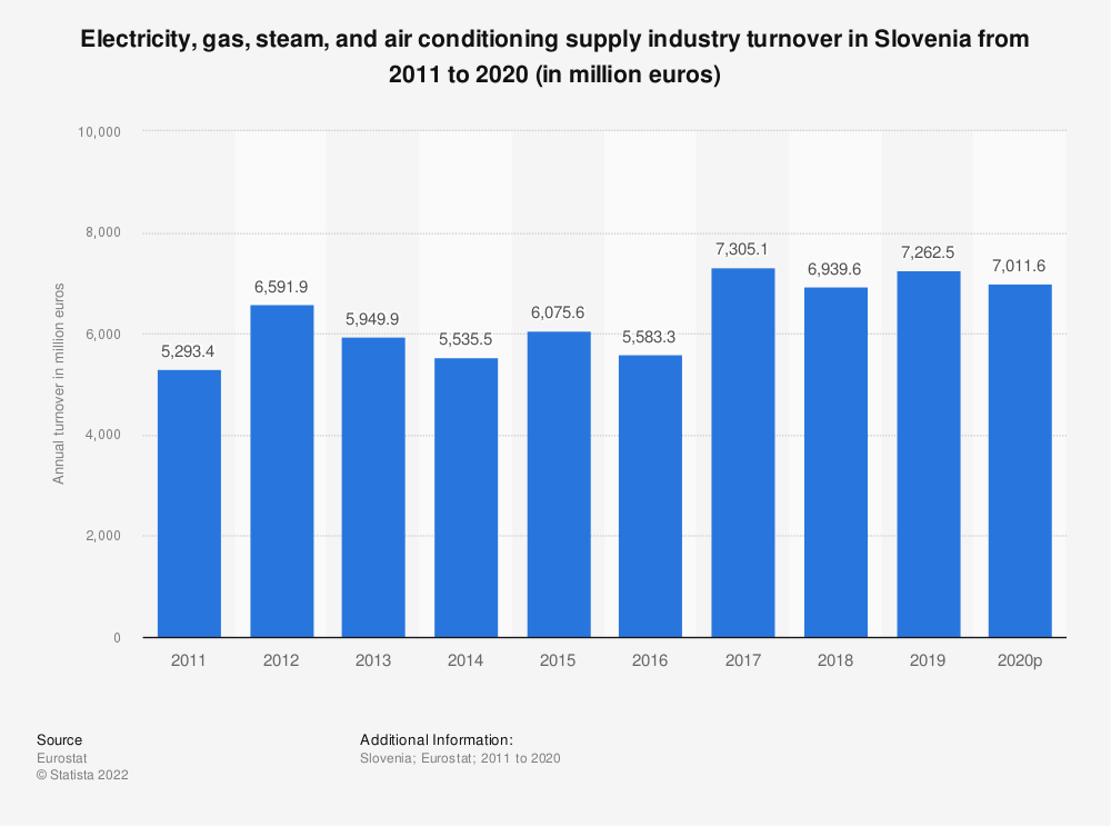 Statistic: Electricity, gas, steam and air conditioning supply industry turnover in Slovenia from 2008 to 2015 (in million euros) | Statista