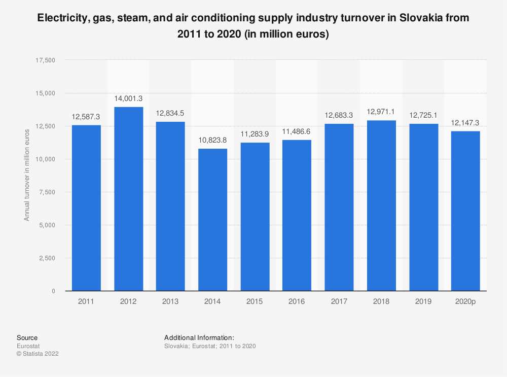 Statistic: Electricity, gas, steam and air conditioning supplyindustry turnover in Slovakia from 2008 to 2015 (in million euros) | Statista
