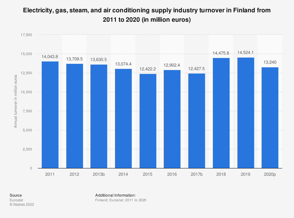 Statistic: Electricity, gas, steam and air conditioning supply industry turnover in Finland from 2008 to 2015 (in million euros) | Statista
