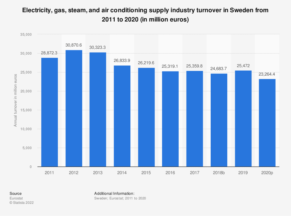 Statistic: Electricity, gas, steam and air conditioning supply industry turnover in Sweden from 2008 to 2015 (in million euros) | Statista