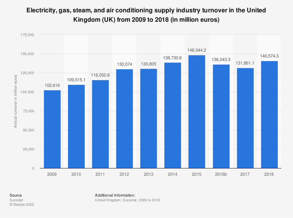 Statistic: Electricity, gas, steam and air conditioning supply industry turnover in the United Kingdom (UK) from 2008 to 2015 (in million euros) | Statista
