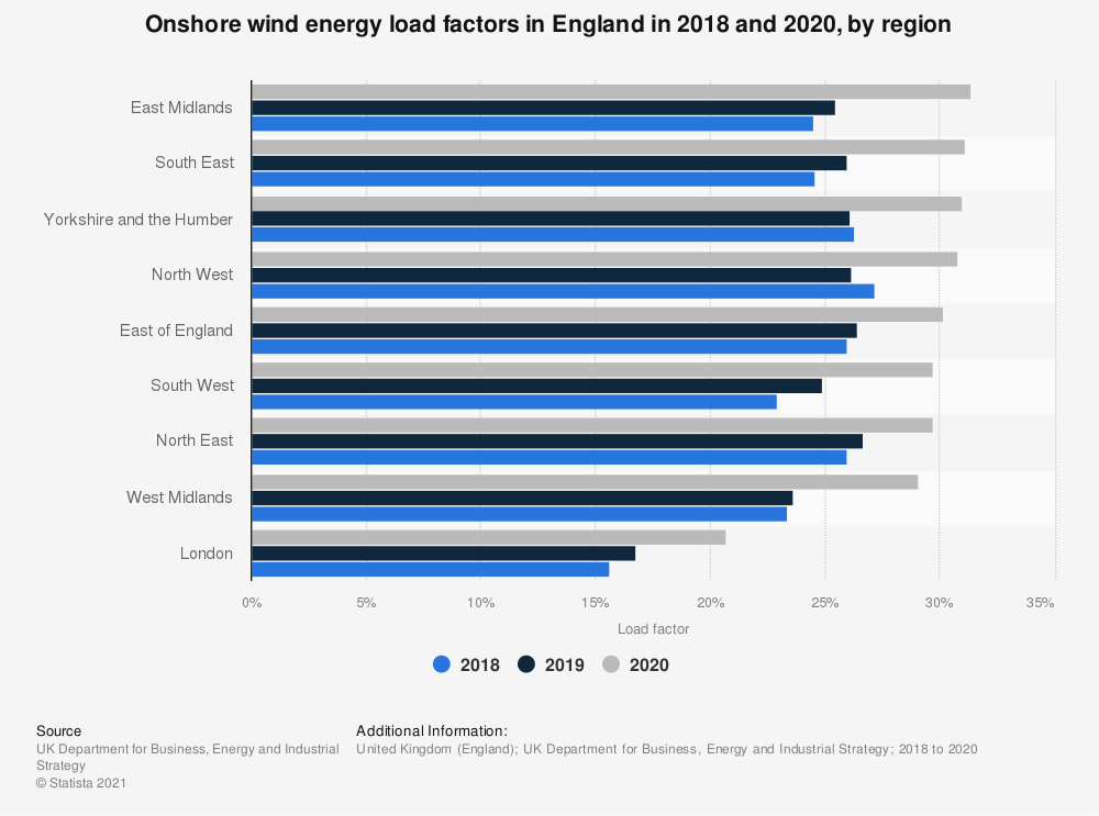 Statistic: Onshore wind energy load factors in England in 2017 and 2018, by region | Statista