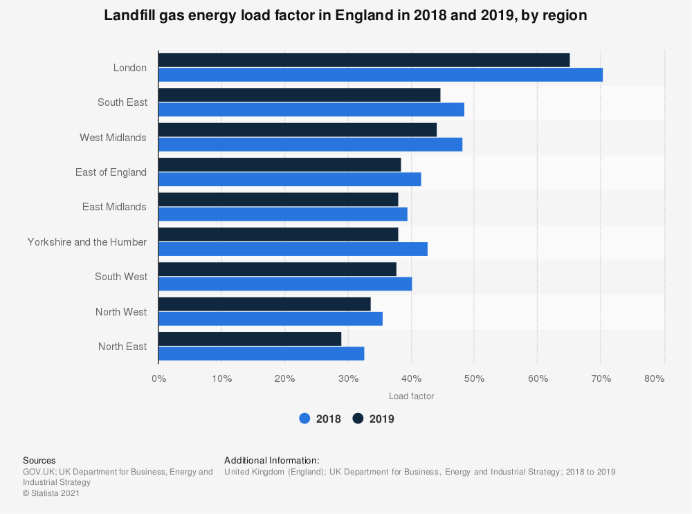 Statistic: Landfill gas energy load factor in England in 2017 and 2018, by region | Statista
