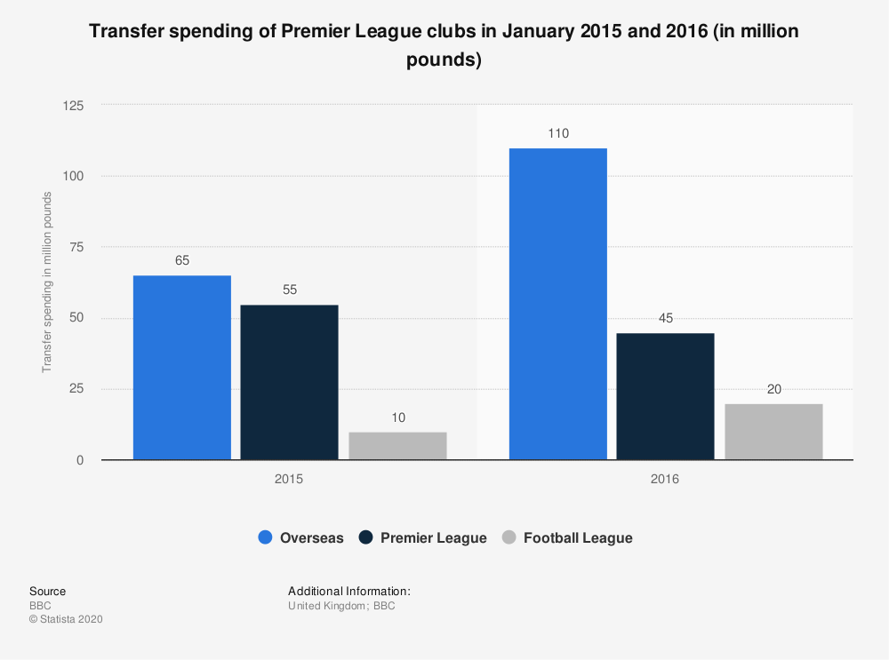 Statistic: Transfer spending of Premier League clubs in January 2015 and 2016 (in million pounds) | Statista