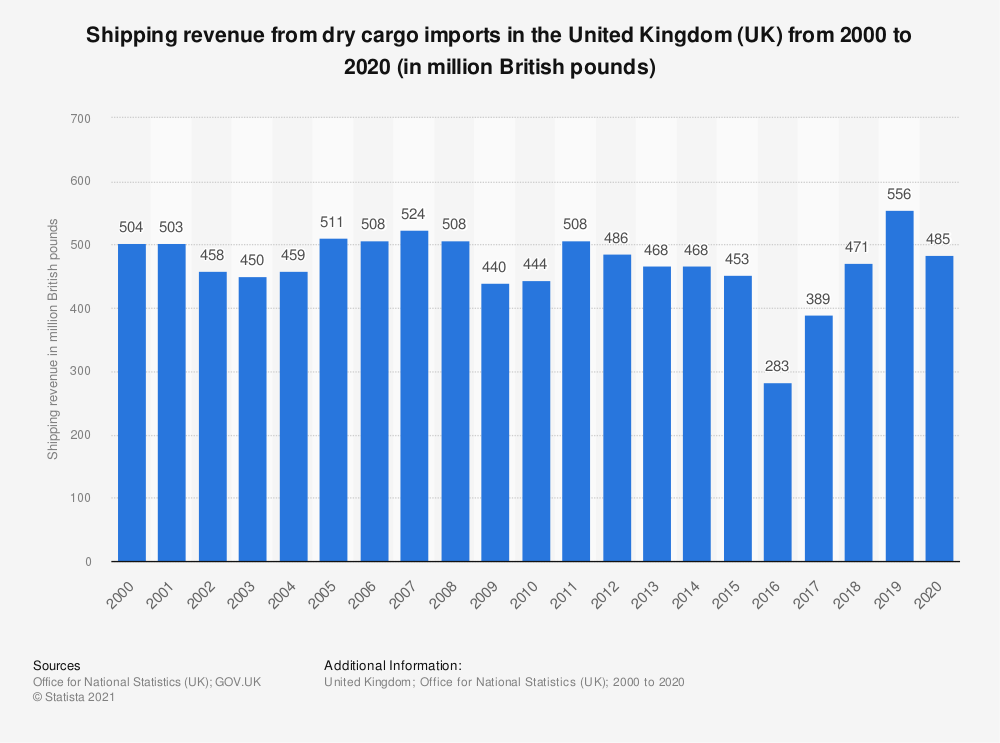 Statistic: Shipping revenue from dry cargo imports in the United Kingdom (UK) from 2000 to 2018 (in million British pounds) | Statista