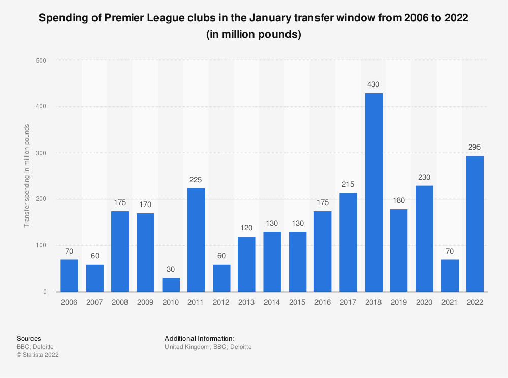 Statistic: Spending of Premier League clubs in the January transfer window from 2006 to 2019 (in million pounds) | Statista