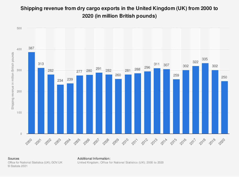 Statistic: Shipping revenue from dry cargo exports in the United Kingdom (UK) from 2000 to 2018 (in million GBP) | Statista