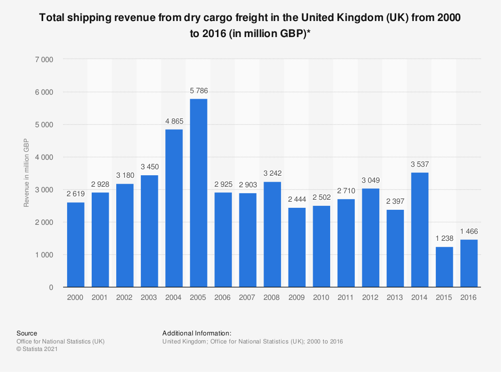 Statistic: Total shipping revenue from dry cargo freight in the United Kingdom (UK) from 2000 to 2016 (in million GBP)* | Statista