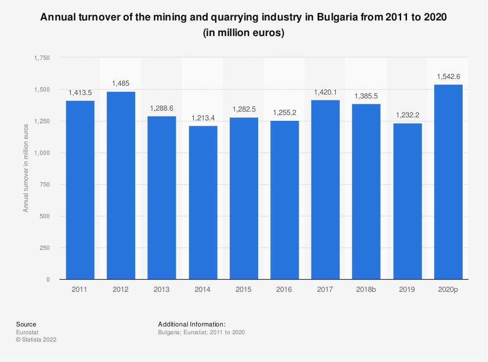 Statistic: Annual turnover of the mining and quarrying industry in Bulgaria from 2008 to 2016 (in million euros) | Statista