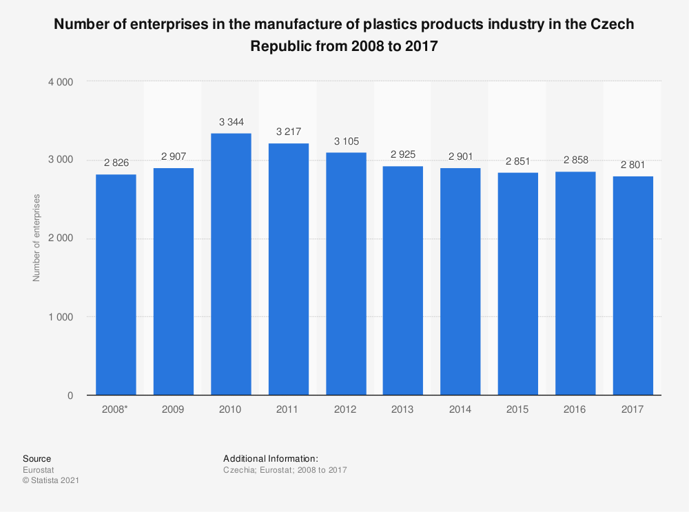 Statistic: Number of enterprises in the manufacture of plastics products industry in the Czech Republic from 2008 to 2017 | Statista