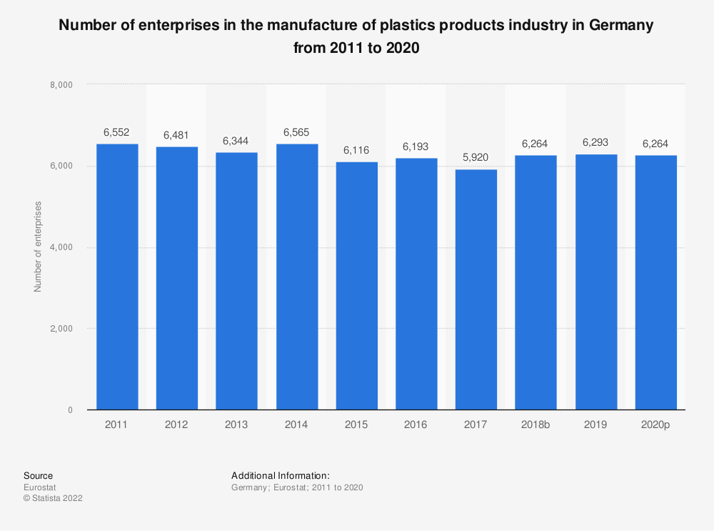 Statistic: Number of enterprises in the manufacture of plastics products industry in Germany from 2008 to 2017 | Statista