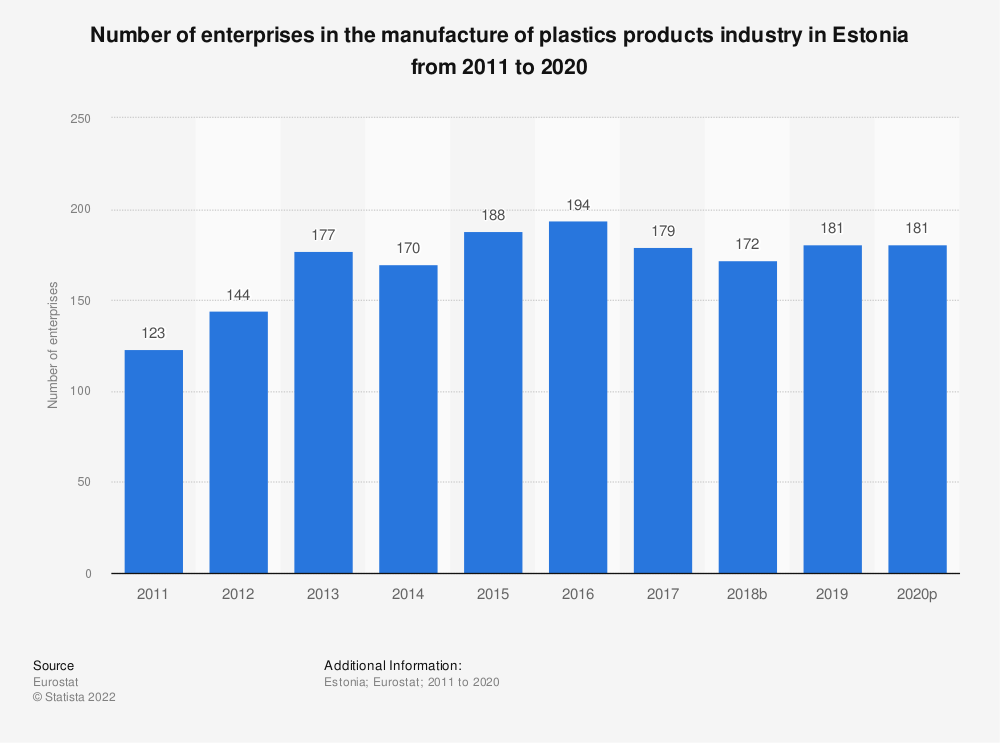 Statistic: Number of enterprises in the manufacture of plastics products industry in Estonia from 2008 to 2017 | Statista