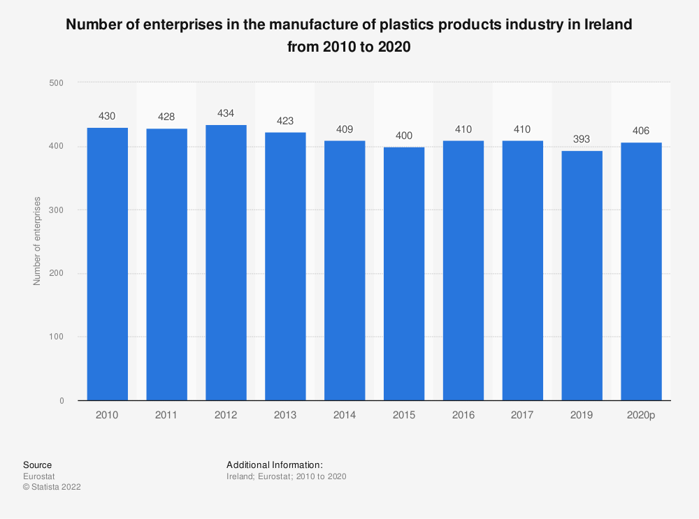 Statistic: Number of enterprises in the manufacture of plastics products industry in Ireland from 2008 to 2017 | Statista