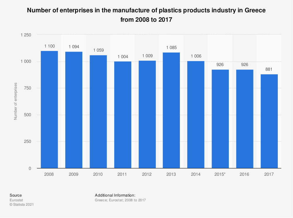 Statistic: Number of enterprises in the manufacture of plastics products industry in Greece from 2008 to 2017 | Statista