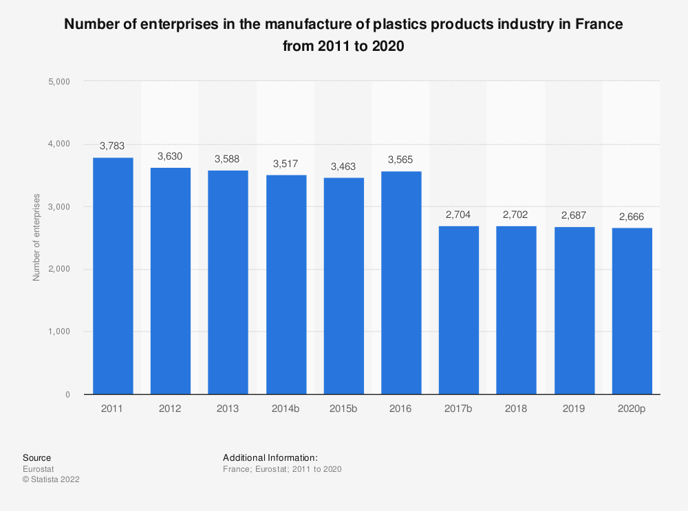 Statistic: Number of enterprises in the manufacture of plastics products industry in France from 2008 to 2015 | Statista