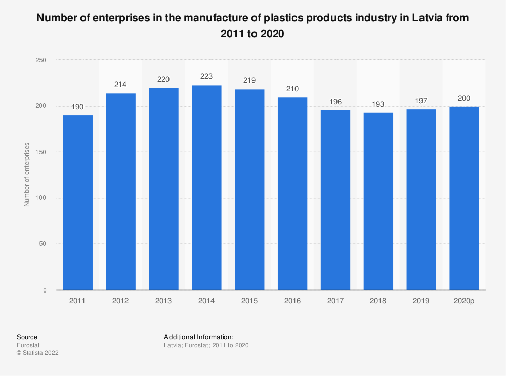 Statistic: Number of enterprises in the manufacture of plastics products industry in Latvia from 2008 to 2017 | Statista