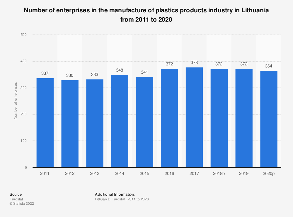 Statistic: Number of enterprises in the manufacture of plastics products industry in Lithuania from 2008 to 2017 | Statista