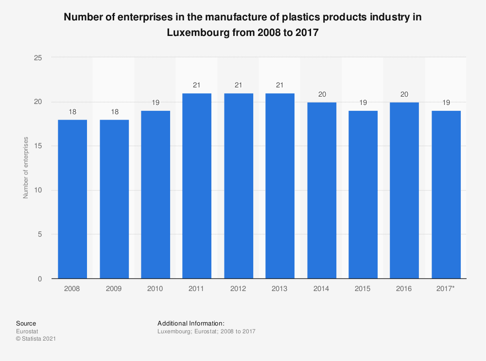 Statistic: Number of enterprises in the manufacture of plastics products industry in Luxembourg from 2008 to 2017 | Statista