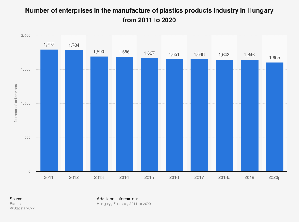 Statistic: Number of enterprises in the manufacture of plastics products industry in Hungary from 2008 to 2017 | Statista