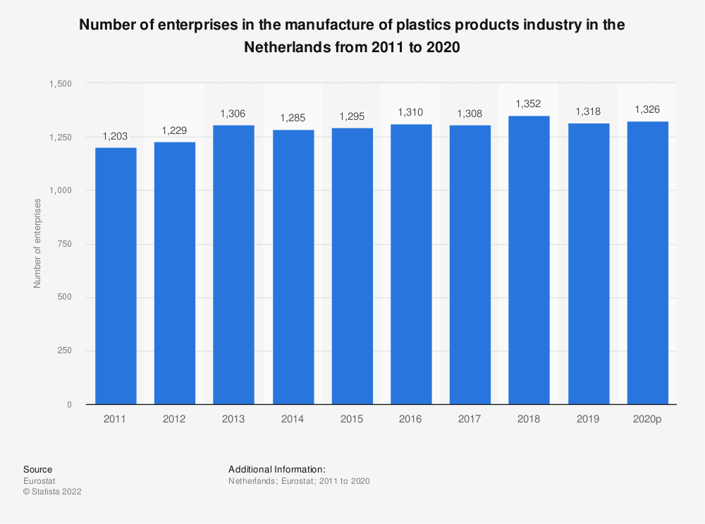 Statistic: Number of enterprises in the manufacture of plastics products industry in the Netherlands from 2008 to 2015 | Statista