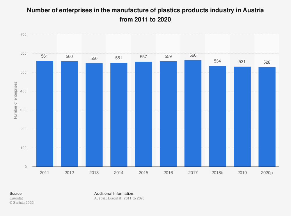 Statistic: Number of enterprises in the manufacture of plastics products industry in Austria from 2008 to 2015 | Statista