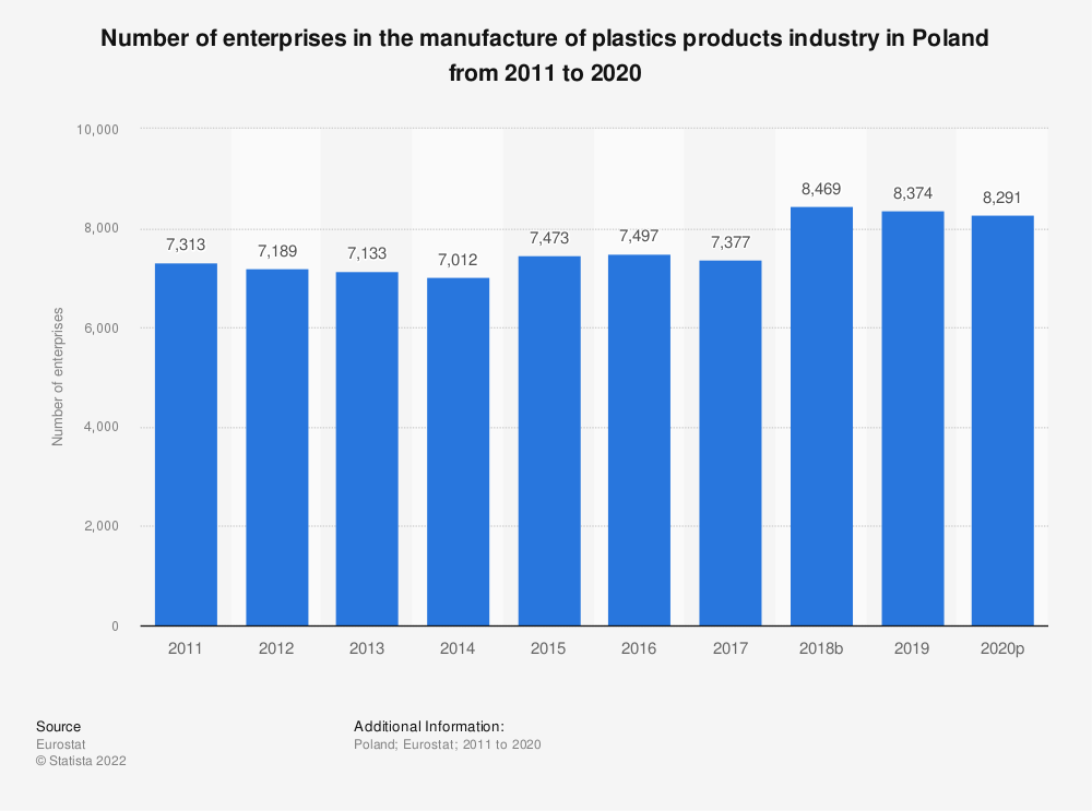 Statistic: Number of enterprises in the manufacture of plastics products industry in Poland from 2008 to 2015 | Statista