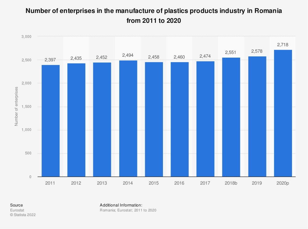 Statistic: Number of enterprises in the manufacture of plastics products industry in Romania from 2008 to 2015 | Statista