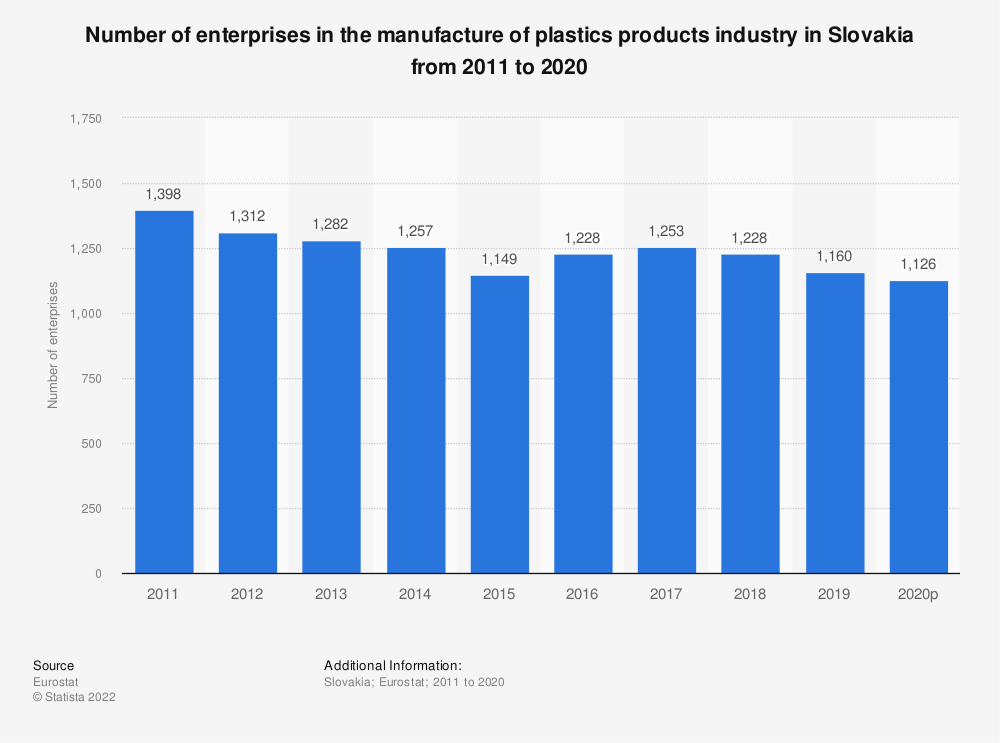 Statistic: Number of enterprises in the manufacture of plastics products industry in Slovakia from 2008 to 2017 | Statista