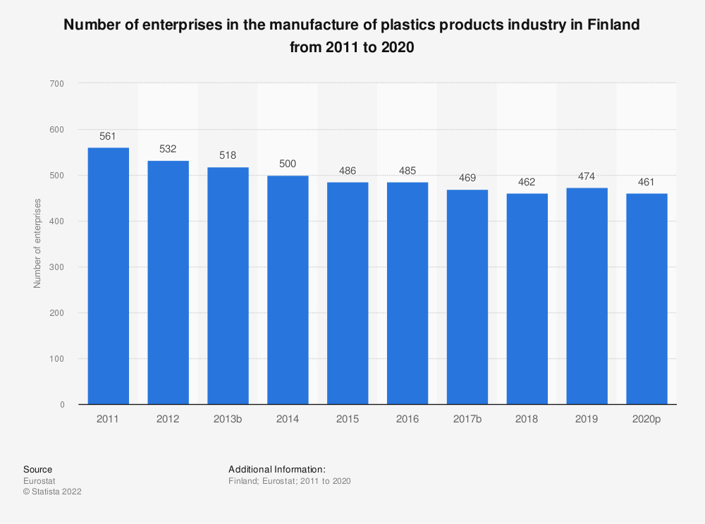 Statistic: Number of enterprises in the manufacture of plastics products industry in Finland from 2008 to 2017 | Statista