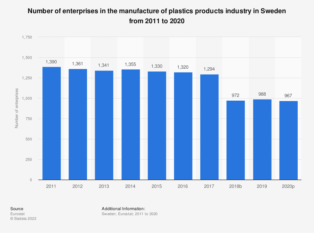 Statistic: Number of enterprises in the manufacture of plastics products industry in Sweden from 2008 to 2017 | Statista