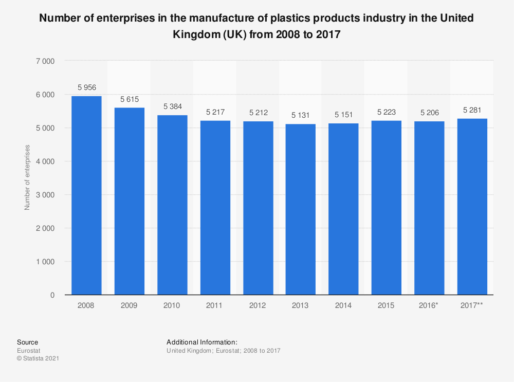 Statistic: Number of enterprises in the manufacture of plastics products industry in the United Kingdom (UK) from 2008 to 2017 | Statista