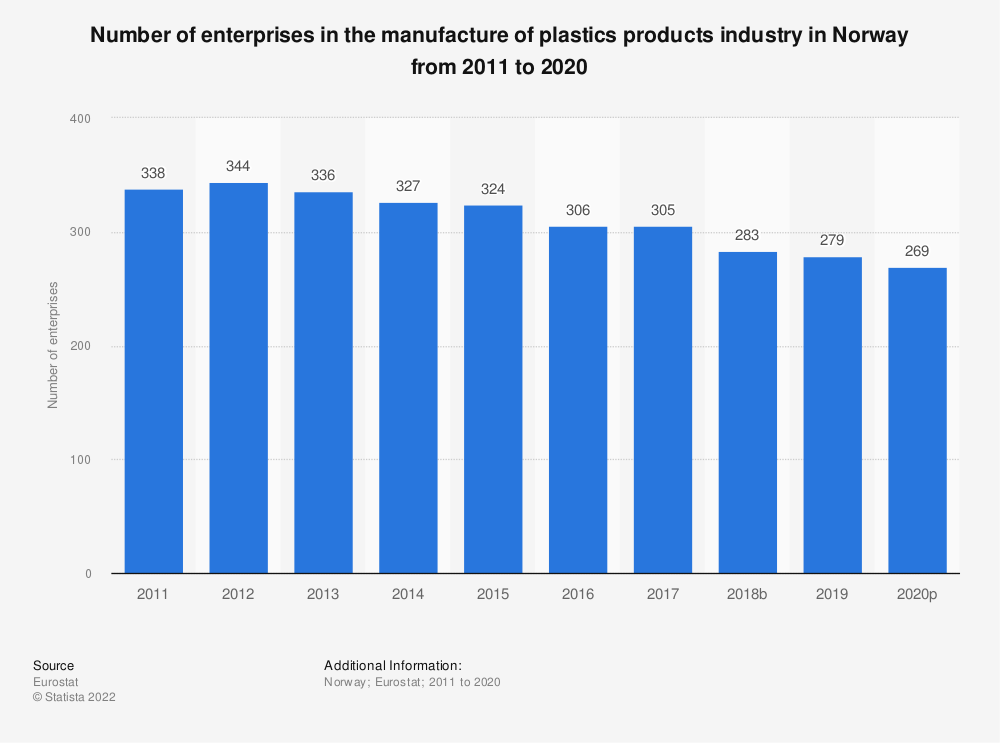 Statistic: Number of enterprises in the manufacture of plastics products industry in Norway from 2008 to 2015 | Statista
