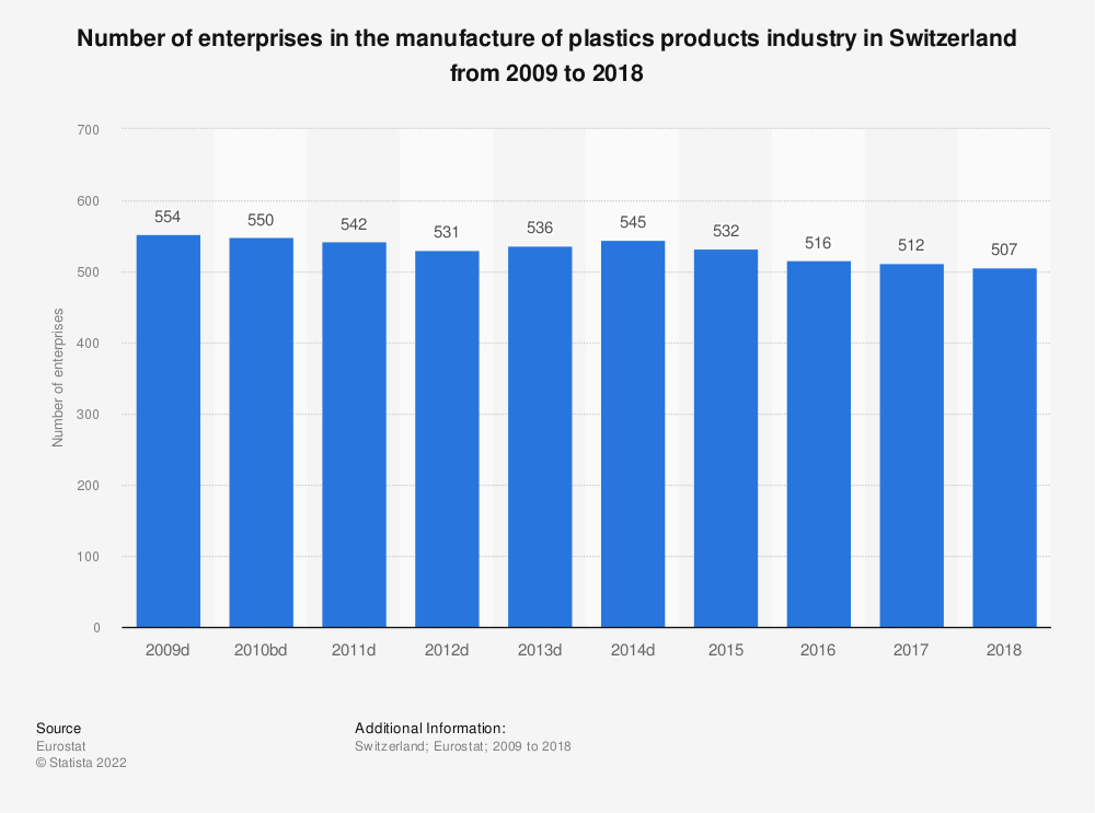 Statistic: Number of enterprises in the manufacture of plastics products industry in Switzerland from 2009 to 2015 | Statista
