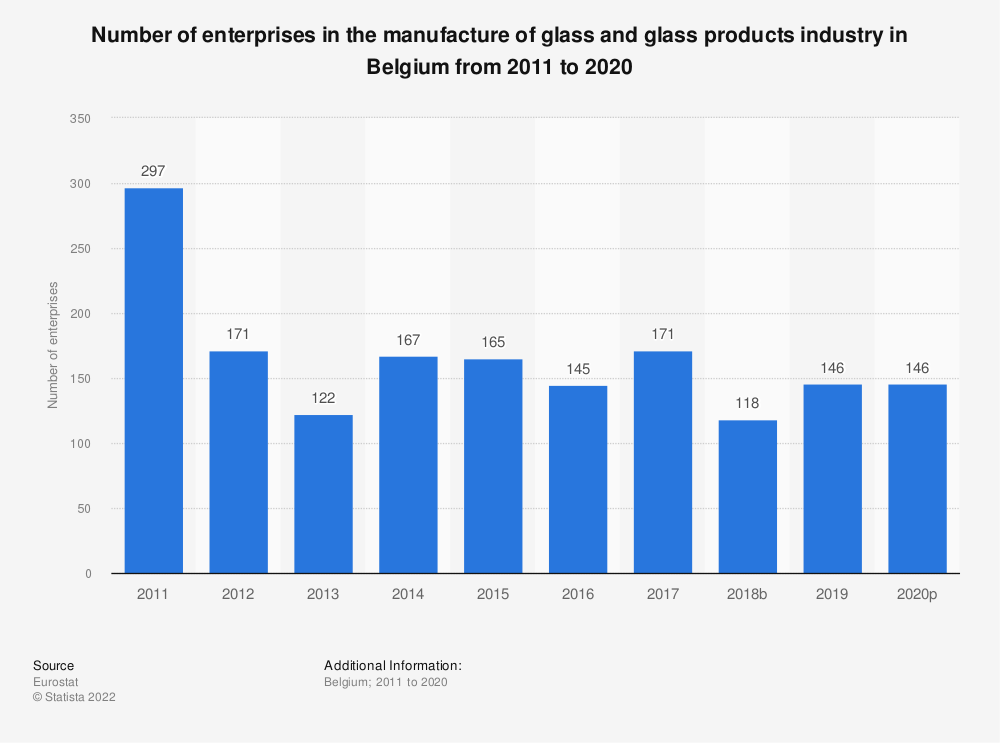 Statistic: Number of enterprises in the manufacture of glass and glass products industry in Belgium from 2008 to 2017 | Statista